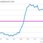 Yikes RT @MatthewPhillips: Unemployment rate at 7%. Been a long time. http://t.co/DTf39fLK3s