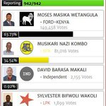 WETANGULA recaptures #Bungoma Senate seat with 149,458 votes followed by Kombo with 81,016 http://t.co/V8m0uBXu5H http://t.co/O2Fr3V62XZ