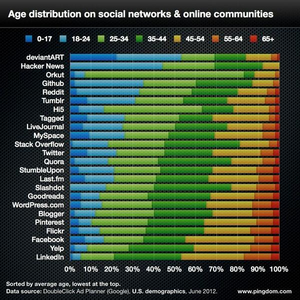 Chart: Age ranges on major social networks: http://t.co/Ihpu79AYey (via @digiphile)