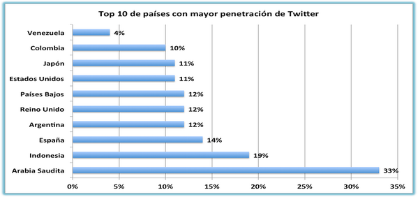 #Marketing #SocialMedia Argentina 4to en el Ranking de mayor penetración en #Twitter http://t.co/YIaGngIc08