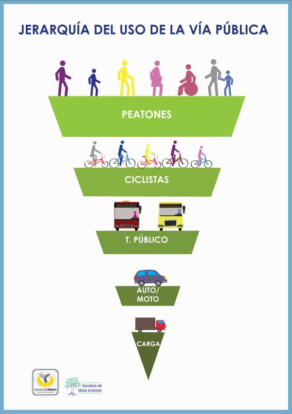 Según la @AMIS_mx esta es la jerarquía en el uso del espacio público. Tenerla en cuenta nos hace mejores ciudadanos. http://t.co/KGsi9Fw06E