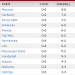 RT @SEC_Logo: SEC Basketball Standings: 1. Mizzou (9-0) 2t. Kentucky (7-2) 2t. Texas A&M (7-2) ... http://t.co/BdVYUh4MWm