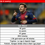 Stats and Achievements in year 2013 - Cristiano Ronaldo vs Leo Messi vs Frank Ribery #fcblive #BallondOr http://t.co/u40lmlBeXq