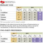 Abbott Honeymoon? 1st new government ever to never experience one? #onetermtony Newspoll #auspol http://t.co/btb4UCVZ2u