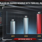 NFL players placed on injured reserve with torn ACL injuries has risen each of the last 3 seasons  >> http://t.co/zACBFdAiZh