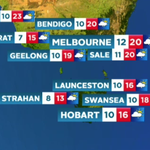 Partly cloudy with isolated showers, expect cooler temperatures with a top of 20°C in #Melbourne @thetodayshow #9News http://t.co/Ok4wcTtiyl