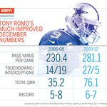 Heres PROOF Tony Romo is a much better QB in December then many people think.  (via @ESPNMag) >> http://t.co/btbMcpqJlA