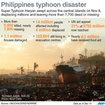 Typhoon Haiyan Update: More than 7,700 killed or missing, and 4 million people displaced, @JohnSaeki reports http://t.co/F5JHegFS9m