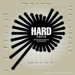 Aha! RT @TricksAndHacks: The Hard Penis Facts: