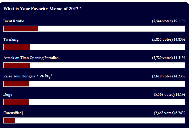 4Chan is the real winner of Know Your Memes Favorite Meme of 2013 poll!