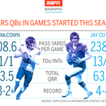 Who should be the Bears QB when both Jay Cutler & Josh McCown is healthy? The numbers say McCown. Thanks to @ESPNMag http://t.co/IV6jbLspvV