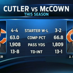 "RT @BearsSTH: ""@FFD: Cutler or McCown for the Bears? http://t.co/rCjFPy80fb"" again this not an apples to apples comparison. Stats include JC when hurt."