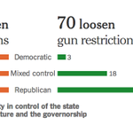 1,500 state gun bills have been introduced since Newtown. 109 have become law. http://t.co/Lt8svArREF v @nytimes http://t.co/zHnubm9tyv