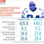 Just how bad is the #Cowboys defense? Bad enough to keep pace with the league-worst 2012 #Saints (via @ESPNMag) http://t.co/SroATtPiDk