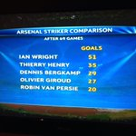 RT @samuelj29060: #AFC goals after 69 Games: http://t.co/7ZPUbFR8qa