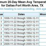 You think its been cold? Youre right!! MT @wxmanvic: Last 20 days at DFW has been coldest such stretch since 1898!! http://t.co/3fMPKSSRgY