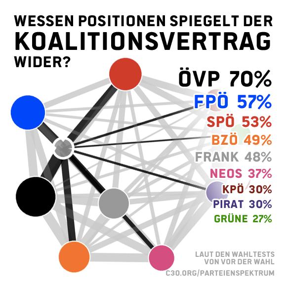 Wessen Positionen spiegelt der Koalitionsvertrag wider? Hab die Wahltests danach ausgefüllt. Gut verhandelt, FPÖ...! http://t.co/0h2irXyeaL
