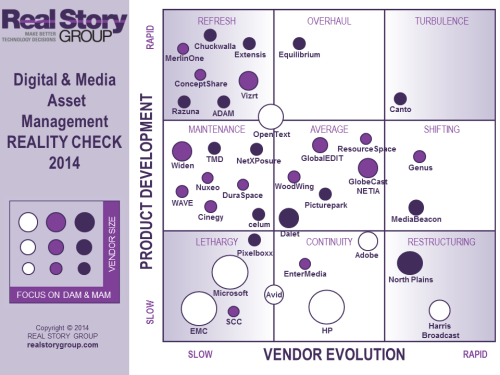 RT @realstorygroup: Digital and Media Asset Management Reality Check here http://t.co/bhYxgfSH4o