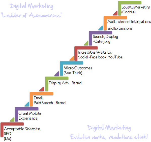 Avinash Kaushik (@avinash): Digital Marketing's Ladder of Awesomeness/Sustainable Success: http://t.co/6skCehp9L0 #howtowin http://t.co/1zg7QlXnPp