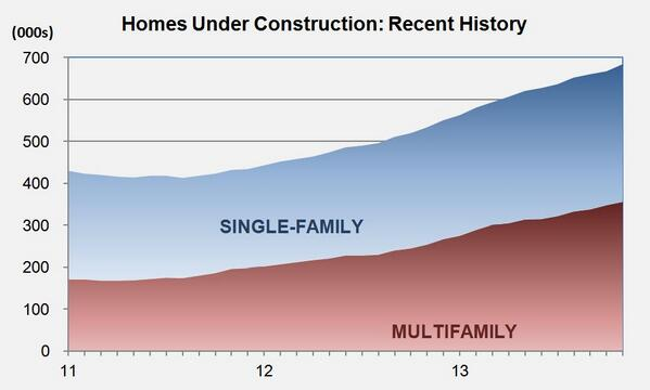 Please RT! The number of homes under construction has been increasing for 27 straight months.  http://t.co/3gBwKtytX1 http://t.co/DdjkSY5VPi