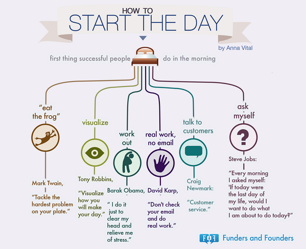 RT @2morrowknight: How To Start The Day: The first thing successful people do in the morning. #infographic RT @Beverly_Chung http://t.co/TwmPrHbvDs