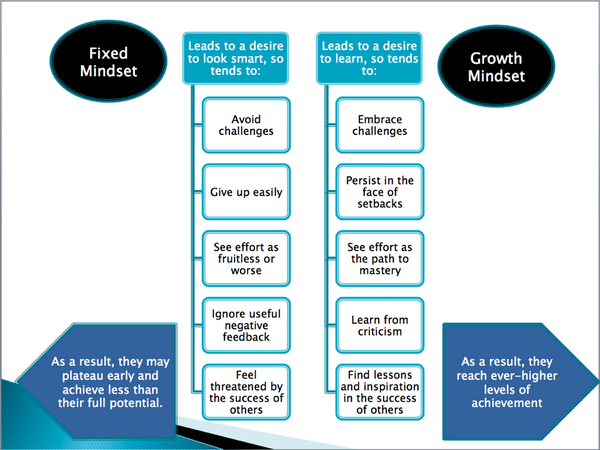 Great #growthmindset #infographic #scdsb http://t.co/WM2vY1i5pP via @ChrisWeissCT