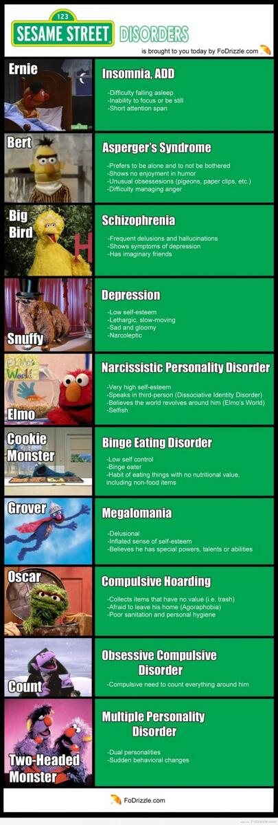 Muppets and their mental/emotional disorders http://t.co/WNWL402Dze
