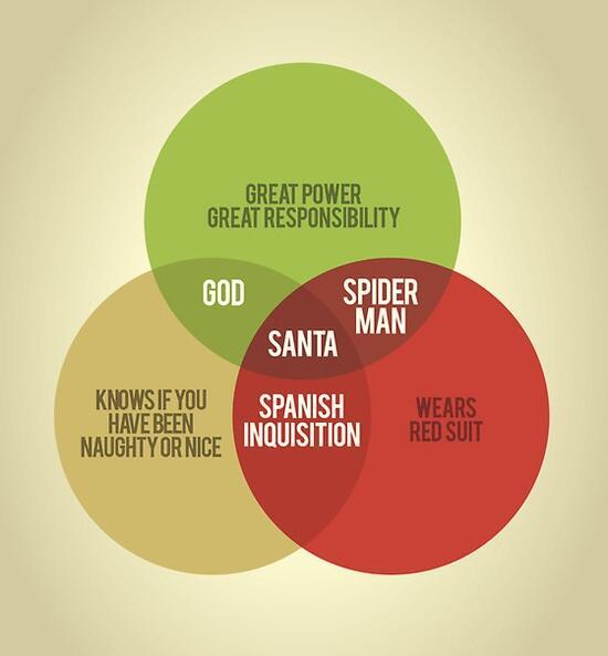 """Beats @drewconway's data science one RT @Biff_Bruise: Best. Venn. Ever? """"@ricardopresto: Santa Venn: http://t.co/LVCGQ0LB0z"""" via @kelleher_"""