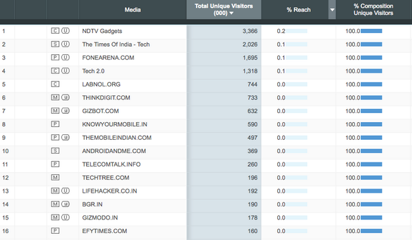 The biggest India-based technology news websites as per comScore, Inc. data for November 2013. http://t.co/QMknNzswiy