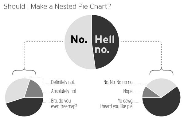 Alberto Cairo (@albertocairo): LOL MT @_cingraham When should you use nested pie charts? Handy visual guide. #datavis #publicservice #pieinyourpie http://t.co/zELEe5cfK3