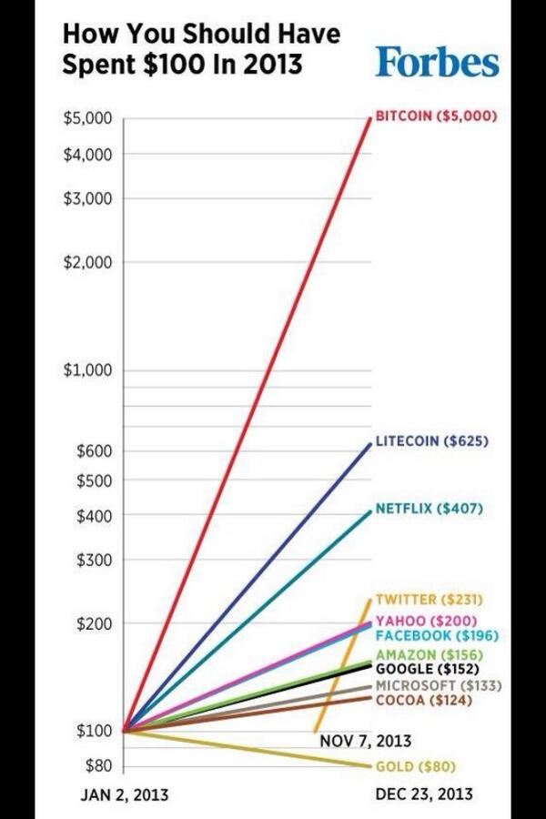 Anyone that hated on #bitcoin this year can enjoy this chart. You missed the best investment of the year. http://t.co/HUA9OcMeXy