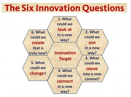 Six questions about #innovation http://t.co/NNPuhCbE60