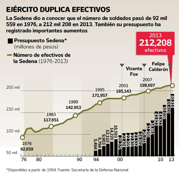 Número de  efectivos del Ejército 1976-2013 (vía @El_Universal_Mx) http://t.co/hDaiDcsIvD