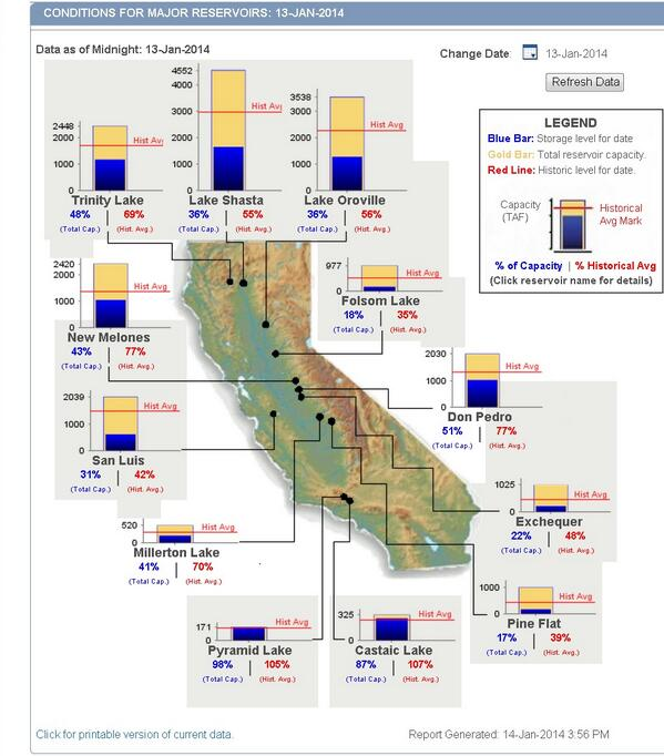 A map we're all going to get awfully familiar with in 2014: latest #CAwater reservoir status.. http://t.co/nOAE35MWoE