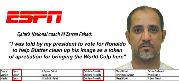 Bd4u4vdCEAEDUFk This stinks! Qatar coach, captain & media voted for Cristiano Ronaldo as favour for Sepp Blatter