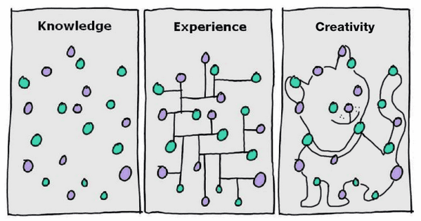 You may have seen the Knowledge vs Experience graphic. I have one more to add. http://t.co/SIbsEDUnVL via @geoffroigaron @letkeman