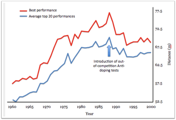 Another amazing graph - out of competition steroid testing introduced in 87. Look what it did to discus performance: http://t.co/DgxisV1611