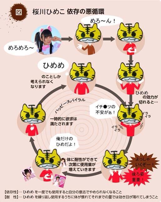 桜川ひめこ依存の悪循環ってなにこれこわい http://t.co/F83bS2qLhI