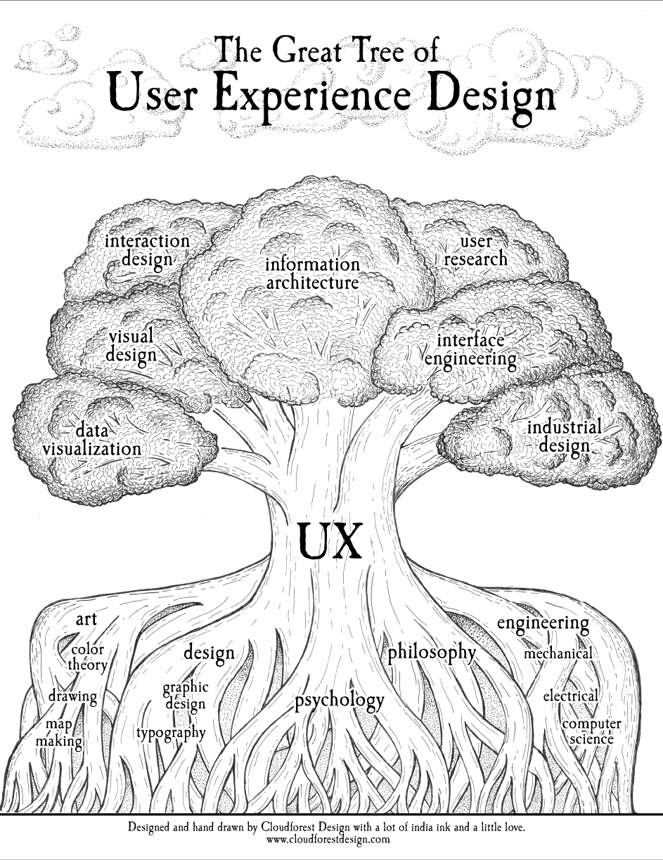 RT @oneheartmind: Presenting the Great Tree of #UX Design by @cloudforestux http://t.co/tTsRkgDByZ