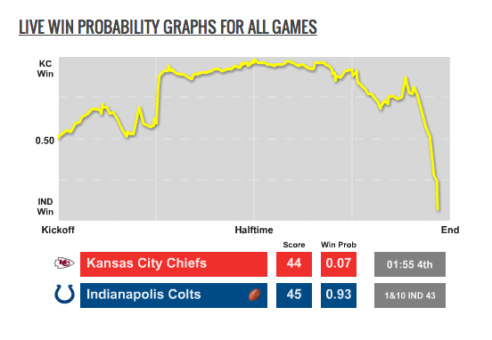 Chris B. Brown (@smartfootball): Oh, Chiefs RT @sbnation: http://t.co/v0F1WCUI46