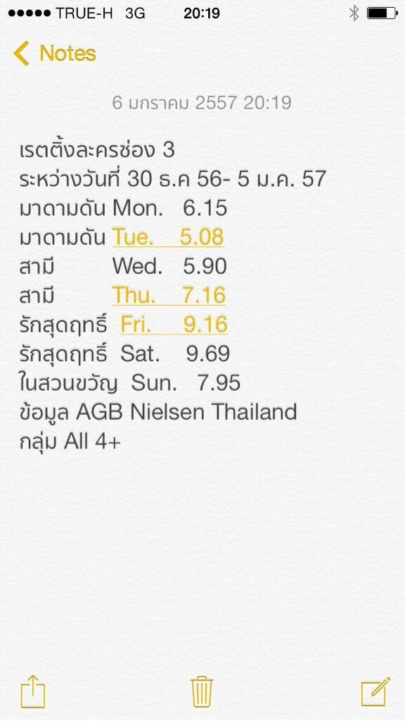 ThaiStar3_Boy&Margie (@ThaiStar3_FC): เรตติ้งละคร #ในสวนขวัญ ตอนแรก 5 มกราคม 2557 >>> 7.95 Via @KungBuntaniK // @Boy_Pakorn @margie_rasri http://t.co/VmFpvjG6iK