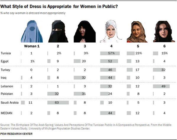 Conrad Hackett (@conradhackett): How people in 7 Muslim countries think women should dress, in one chart  http://t.co/eX77itShC9 http://t.co/bEc7jGGDSX