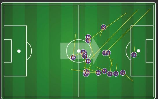 Leo Messi, día 1: 37 toques de balón, 19 pases buenos (95% acierto), 4 disparos a puerta y 2 goles #fcblive http://t.co/IPBnjeKQgj