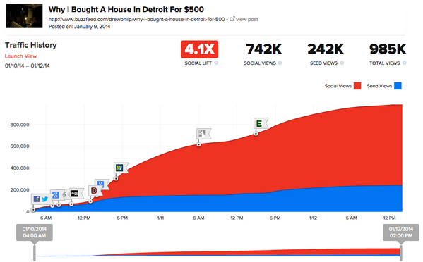 BuzzFeed long-form weekend read, nearly 1mn views, most from social referral  http://t.co/hN1v62Bx3T  'Mazing http://t.co/ovC7fAqYuG