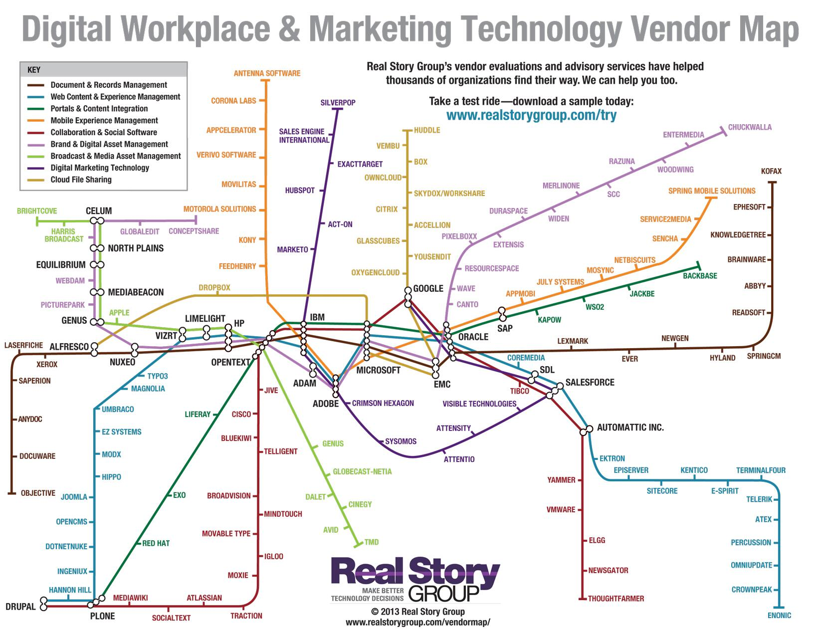 Lost in the #MarketingTechnology space? Check this vendor map of @realstorygroup for help! #DigitalAssetManagement http://t.co/IVkQr64dpu