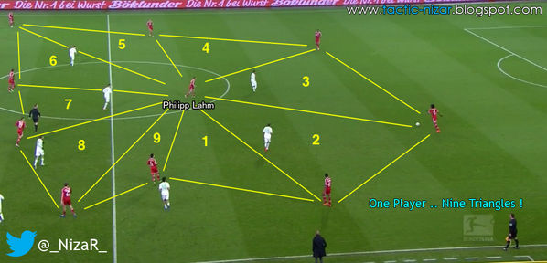 Be7LuReIgAAlN4I Phillip Lahm is at the centre of Bayern Munich & Pep Guardiolas 9 triangles [Picture]