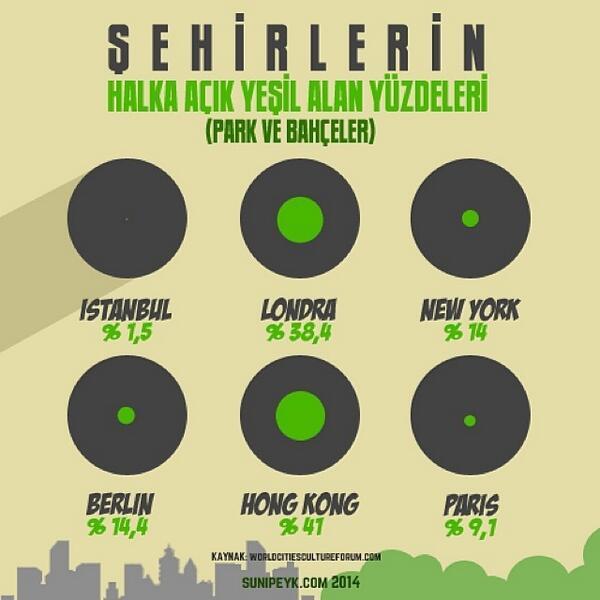 Bağ, bahçe nire? #photoshop #infografik #instagram #iphone #çevre #şehir http://t.co/MRn7HjG9U0 http://t.co/saugU6fuWr