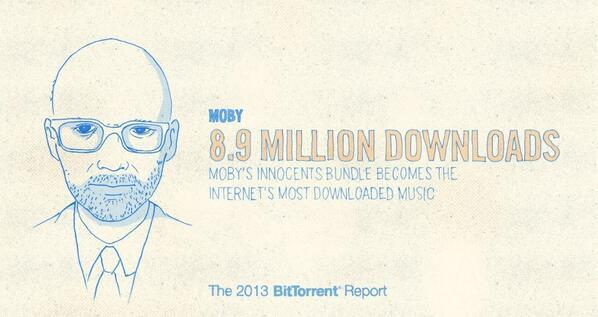 Moby is the most downloaded music on the Internet in 2013 http://t.co/zcFgElhot5 @thelittleidiot #bittorrentbundle http://t.co/ZyZB6SMejG