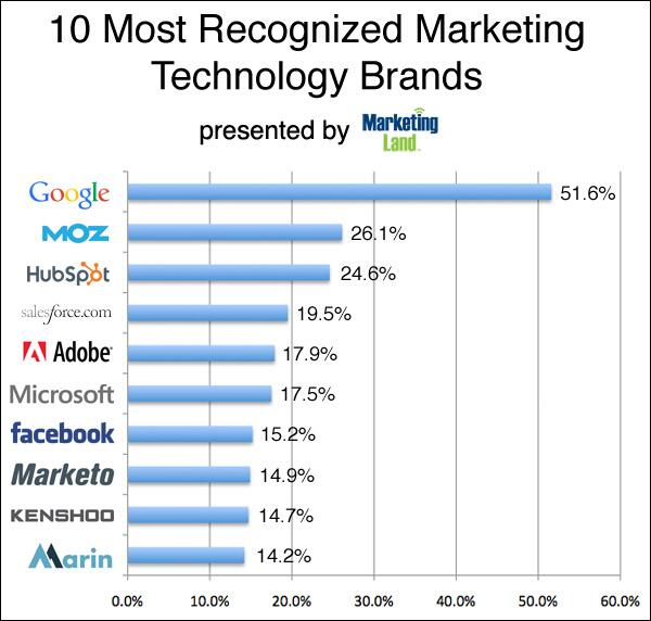 Google, Moz & Hubspot Are The Most Recognized Marketing Tech Brands, In Marketing Land Survey http://t.co/Z6GLYjEmuL http://t.co/yibmTUXTWj