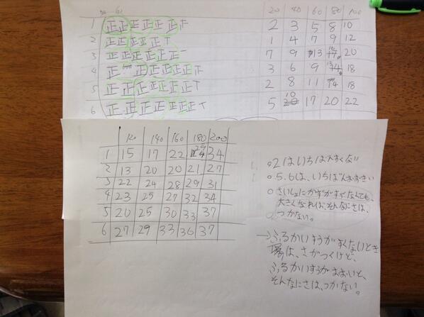 長女(小3)による自由研究、サイコロで出やすい目は何か、の結果 http://t.co/W6mpIa9sfF